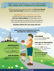 epa carbon infographic
