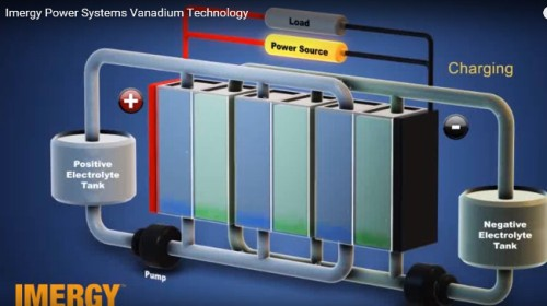 imergy-vanadium-flow-battery
